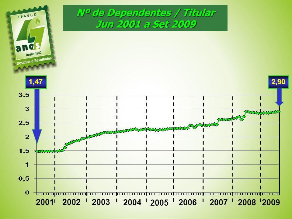 Nº de Dependentes / Titular Jun 2001 a Set 2009 200120022003 2004 2,90 2005 2006200720082009 1,47