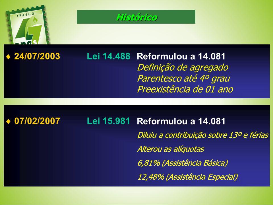 24/07/2003Lei 14.488 Reformulou a 14.081 Definição de agregado Parentesco até 4º grau Preexistência de 01 ano 07/02/2007Lei 15.981 Reformulou a 14.081
