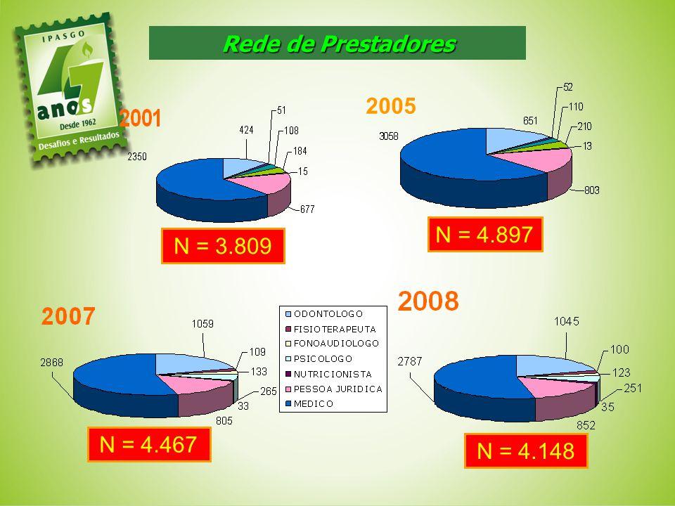 Rede de Prestadores N = 3.809 N = 4.897 N = 4.148 N = 4.467 2005