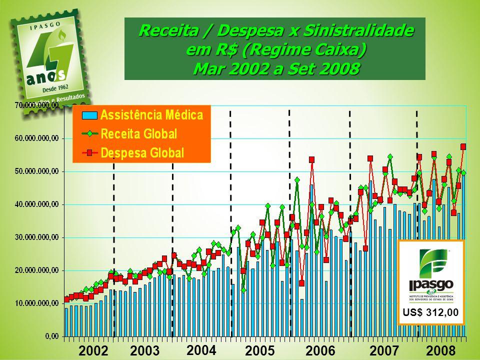 Receita / Despesa x Sinistralidade em R$ (Regime Caixa) Mar 2002 a Set 2008 20022003 2004 2005 2007 2006 2008 US$ 312,00