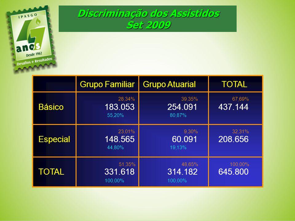 Discriminação dos Assistidos Set 2009 645.800314.182331.618TOTAL 208.65660.091148.565Especial 437.144254.091183.053Básico TOTAL Grupo AtuarialGrupo Fa