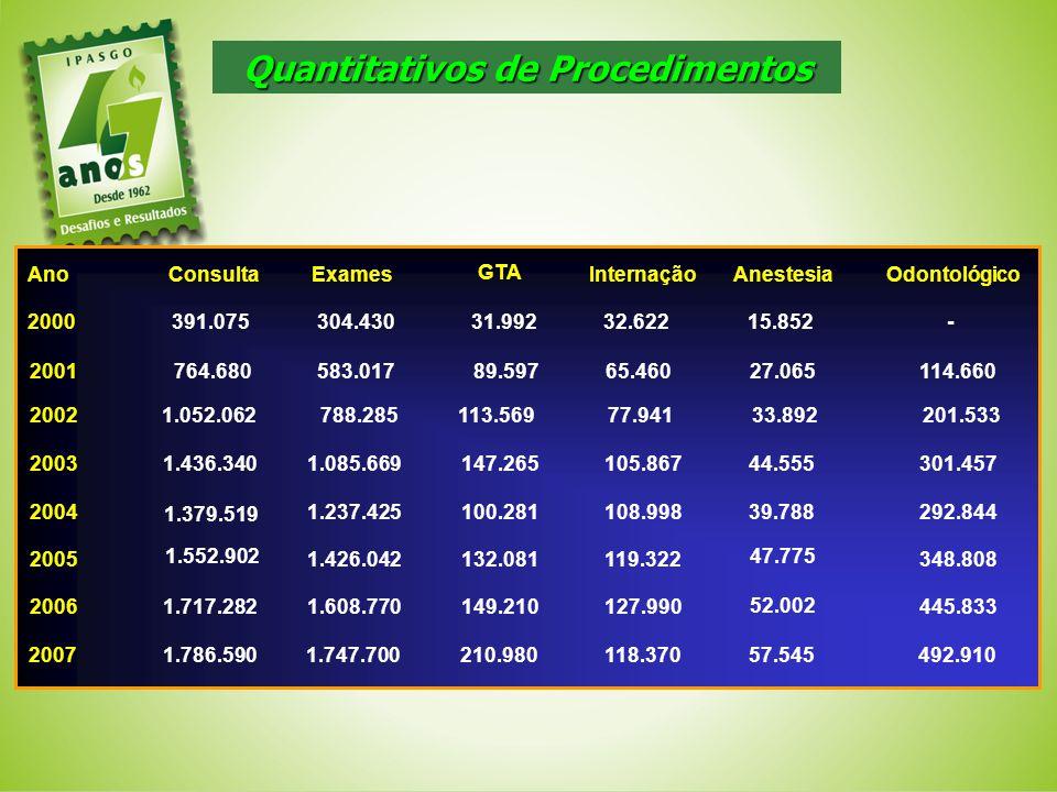 Quantitativos de Procedimentos 301.45744.555105.867147.2651.085.6691.436.3402003 201.53333.89277.941113.569788.2851.052.0622002 114.66027.06565.46089.
