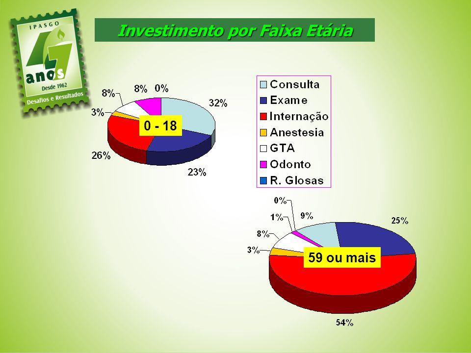 59 ou mais 0 - 18 Investimento por Faixa Etária
