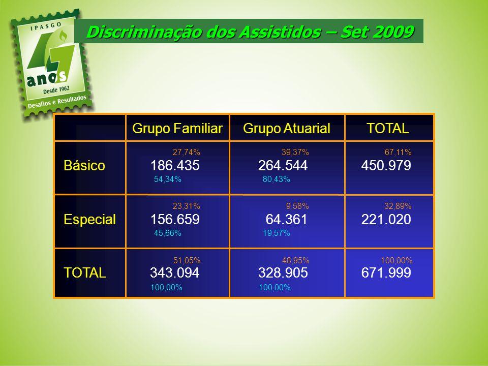 Discriminação dos Assistidos – Set 2009 671.999328.905343.094TOTAL 221.02064.361156.659Especial 450.979264.544186.435Básico TOTAL Grupo AtuarialGrupo