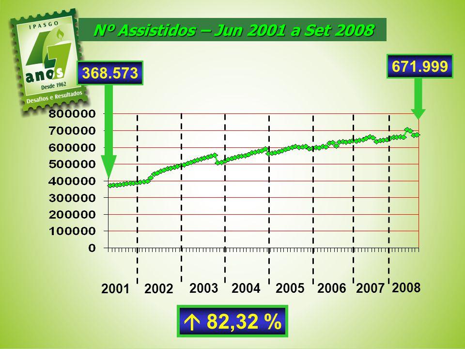 Nº Assistidos – Jun 2001 a Set 2008 368.573 2001 2002 20032004 671.999 82,32 % 20052006 2007 2008