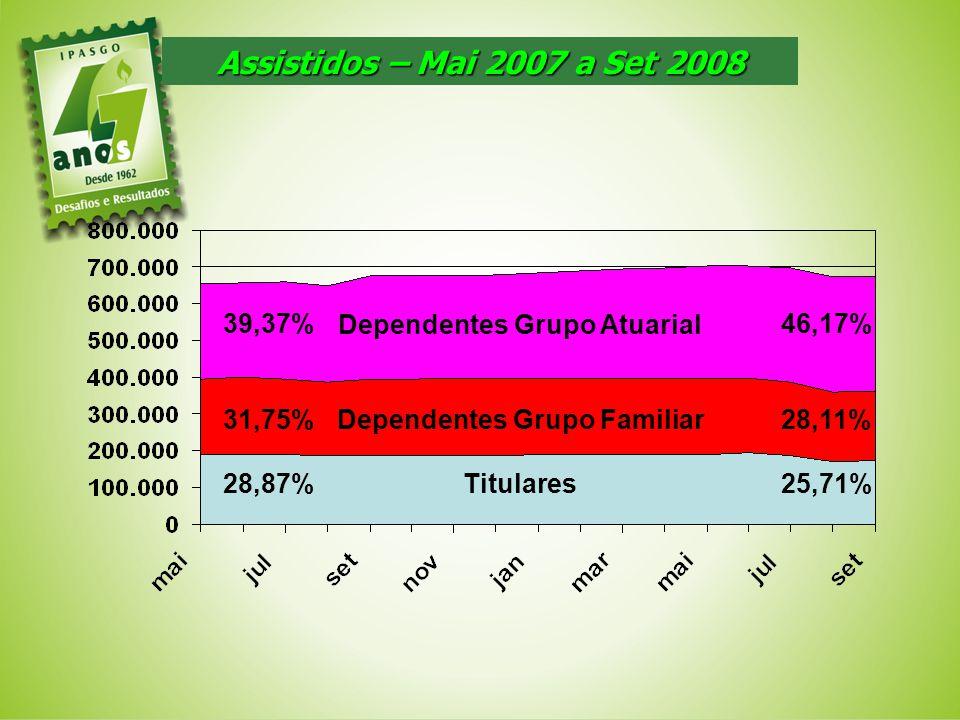 Assistidos – Mai 2007 a Set 2008 Titulares Dependentes Grupo Familiar Dependentes Grupo Atuarial 39,37% 31,75% 28,87% 46,17% 28,11% 25,71%