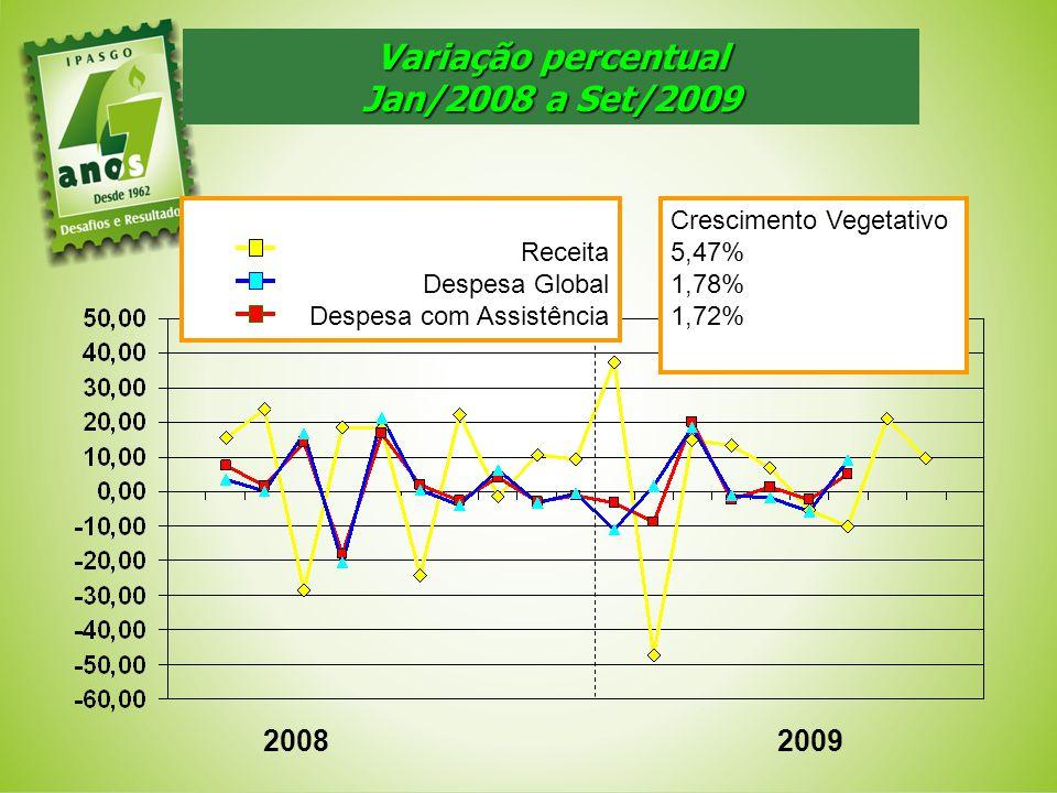 Variação percentual Jan/2008 a Set/2009 20082009 Receita Despesa Global Despesa com Assistência Crescimento Vegetativo 5,47% 1,78% 1,72%