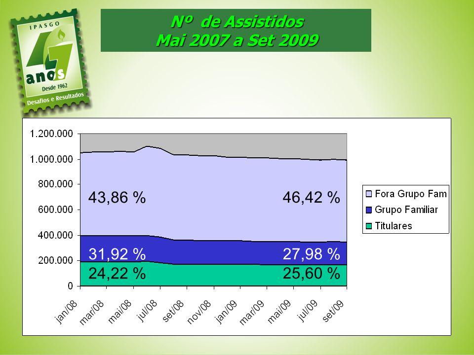 Nº de Assistidos Mai 2007 a Set 2009 43,86 % 31,92 % 24,22 % 46,42 % 27,98 % 25,60 %