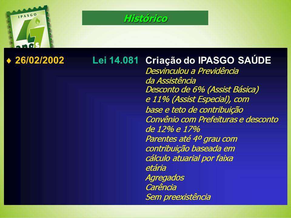 26/02/2002Lei 14.081 Criação do IPASGO SAÚDE Desvinculou a Previdência da Assistência Desconto de 6% (Assist Básica) e 11% (Assist Especial), com base