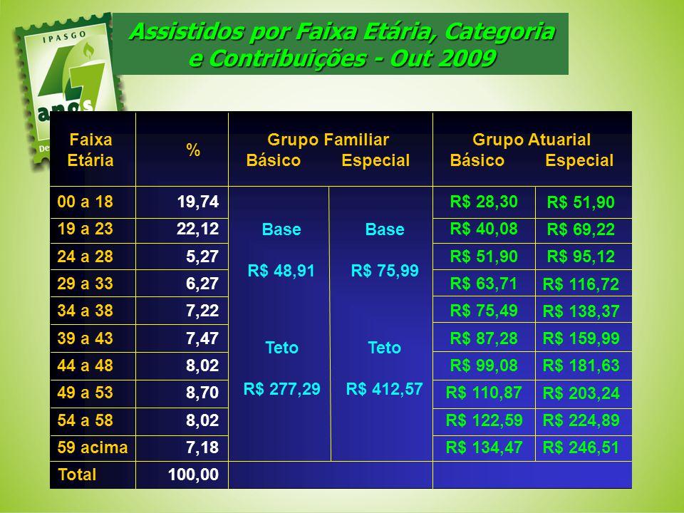 Assistidos por Faixa Etária, Categoria e Contribuições - Out 2009 100,00Total 7,18R$ 134,4759 acima 8,02R$ 122,5954 a 58 8,70R$ 110,8749 a 53 8,02R$ 9
