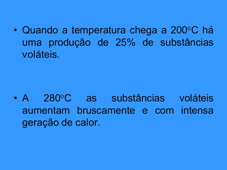 Quando a temperatura chega a 200 o C há uma produção de 25% de substâncias voláteis. A 280 o C as substâncias voláteis aumentam bruscamente e com inte