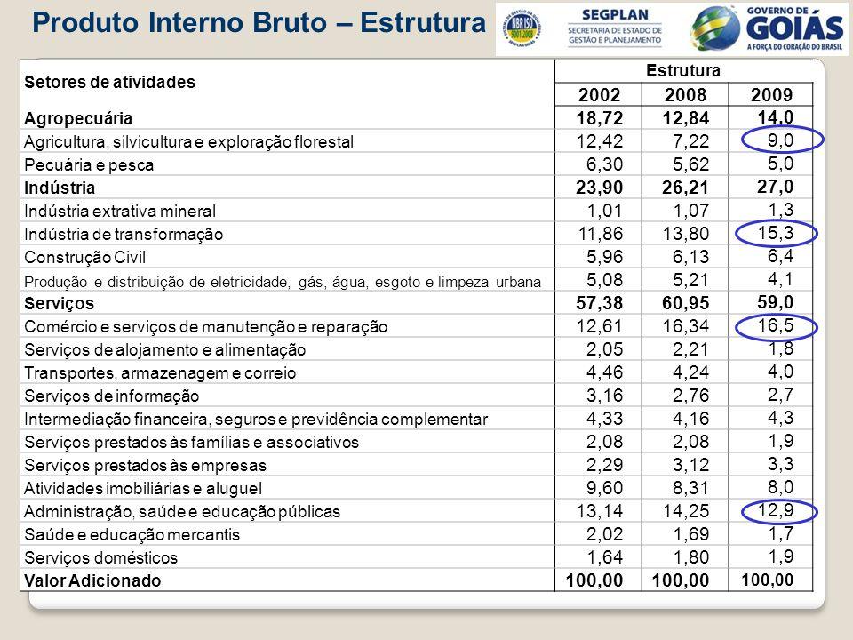 Produto Interno Bruto – Estrutura Setores de atividades Estrutura 2002 2008 2009 Agropecuária 18,7212,8414,0 Agricultura, silvicultura e exploração fl