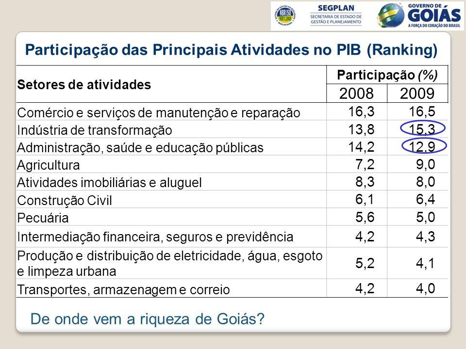 Participação das Principais Atividades no PIB (Ranking) Setores de atividades Participação (%) 20082009 Comércio e serviços de manutenção e reparação