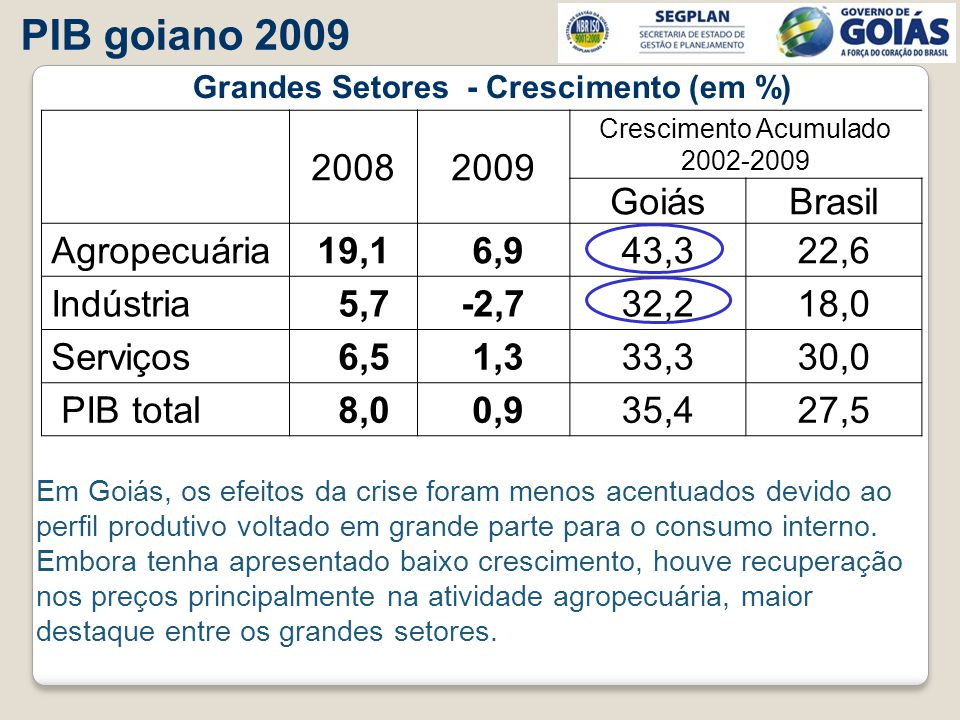 20082009 Crescimento Acumulado 2002-2009 GoiásBrasil Agropecuária19,1 6,943,322,6 Indústria 5,7-2,732,218,0 Serviços 6,5 1,333,330,0 PIB total 8,0 0,9