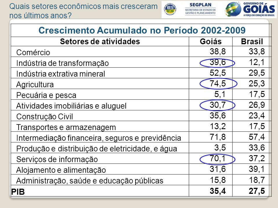 Crescimento Acumulado no Período 2002-2009 Setores de atividadesGoiásBrasil Comércio 38,833,8 Indústria de transformação 39,612,1 Indústria extrativa