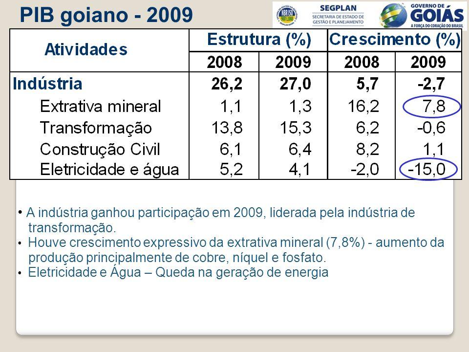 A indústria ganhou participação em 2009, liderada pela indústria de transformação. Houve crescimento expressivo da extrativa mineral (7,8%) - aumento