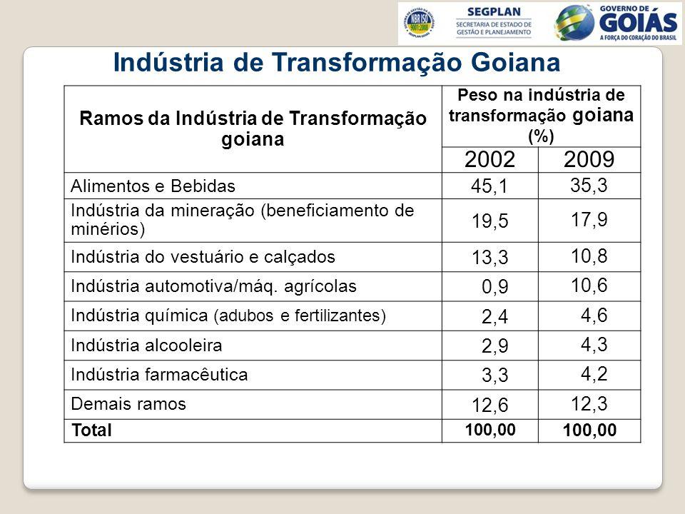 Indústria de Transformação Goiana Ramos da Indústria de Transformação goiana Peso na indústria de transformação goiana (%) 20022009 Alimentos e Bebida