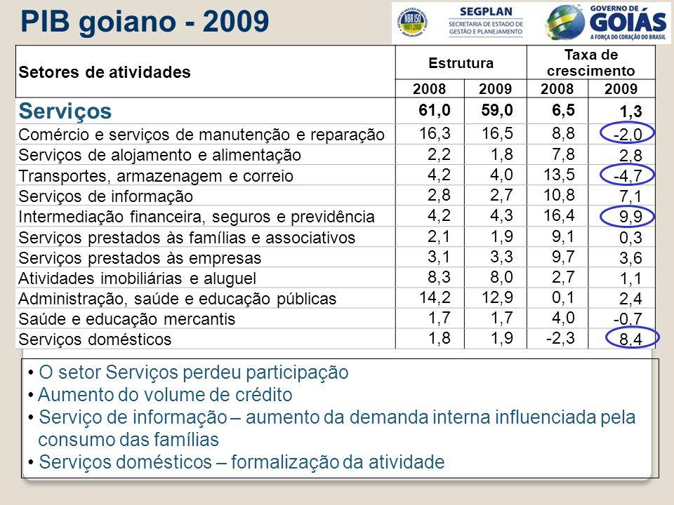 PIB goiano - 2009 O setor Serviços perdeu participação Aumento do volume de crédito Serviço de informação – aumento da demanda interna influenciada pe