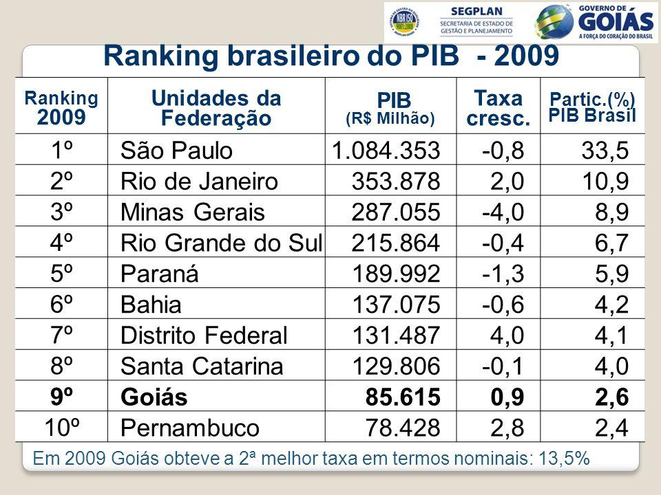 Ranking brasileiro do PIB - 2009 Ranking 2009 Unidades da Federação PIB (R$ Milhão) Taxa cresc. Partic.(%) PIB Brasil 1º São Paulo1.084.353-0,833,5 2º
