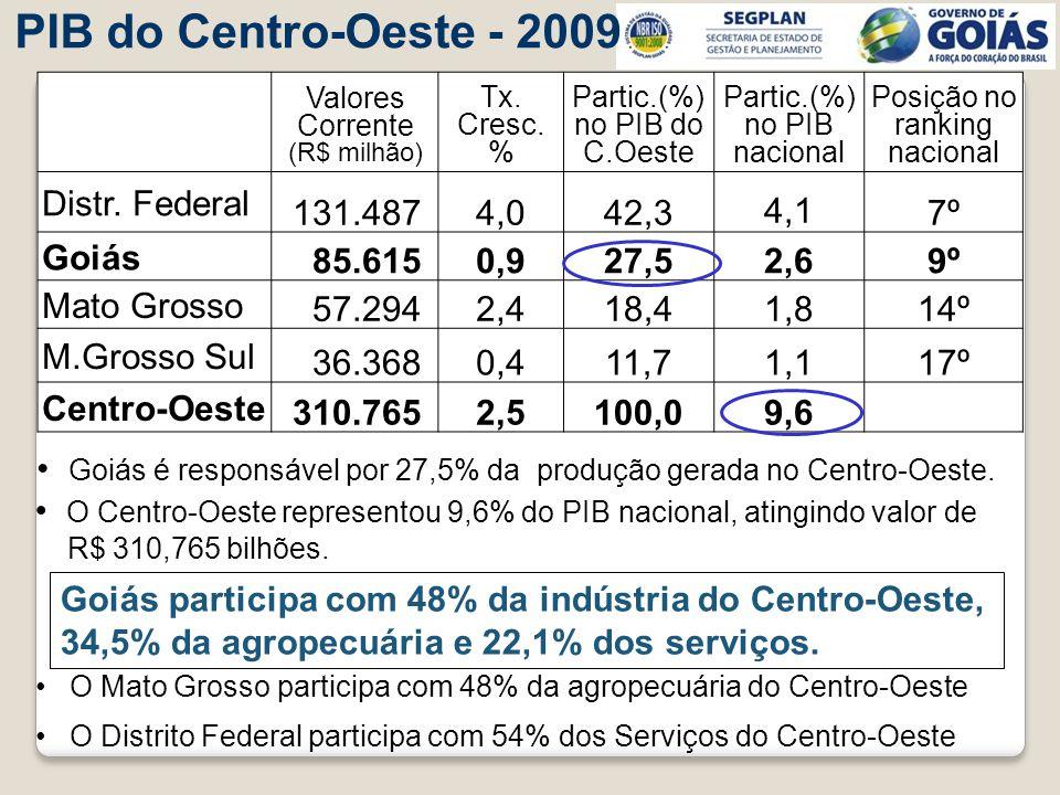 PIB do Centro-Oeste - 2009 Goiás é responsável por 27,5% da produção gerada no Centro-Oeste. O Centro-Oeste representou 9,6% do PIB nacional, atingind