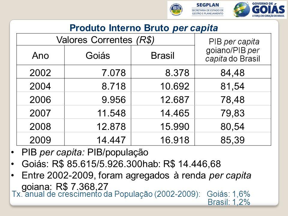 PIB per capita: PIB/população Goiás: R$ 85.615/5.926.300hab: R$ 14.446,68 Entre 2002-2009, foram agregados à renda per capita goiana: R$ 7.368,27 Tx.