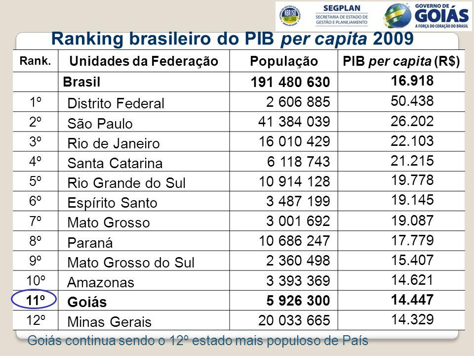 Rank. Unidades da FederaçãoPopulaçãoPIB per capita (R$) Brasil 191 480 630 16.918 1º Distrito Federal 2 606 885 50.438 2º São Paulo 41 384 039 26.202