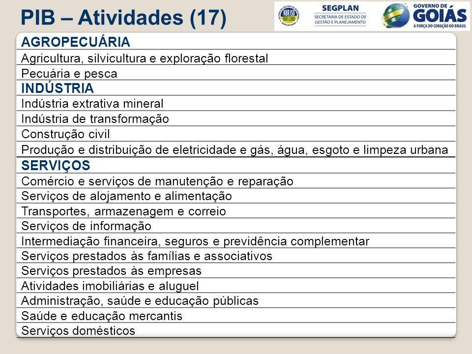 PIB – Atividades (17) AGROPECUÁRIA Agricultura, silvicultura e exploração florestal Pecuária e pesca INDÚSTRIA Indústria extrativa mineral Indústria d