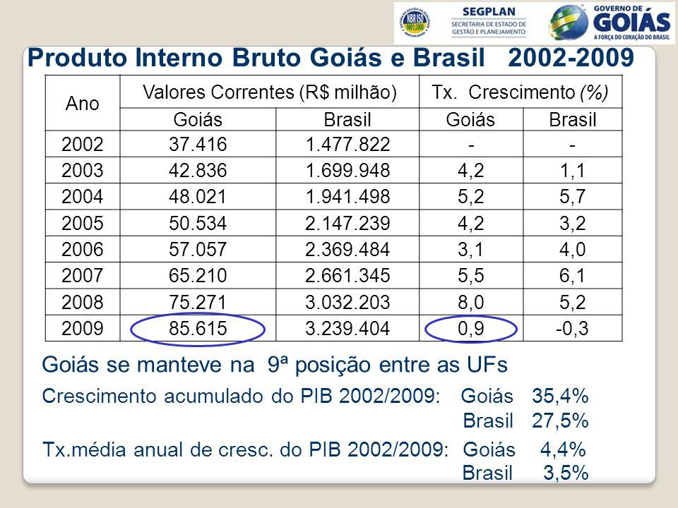 Ano Valores Correntes (R$ milhão)Tx. Crescimento (%) GoiásBrasilGoiásBrasil 200237.4161.477.822-- 200342.8361.699.9484,21,1 200448.0211.941.4985,25,7