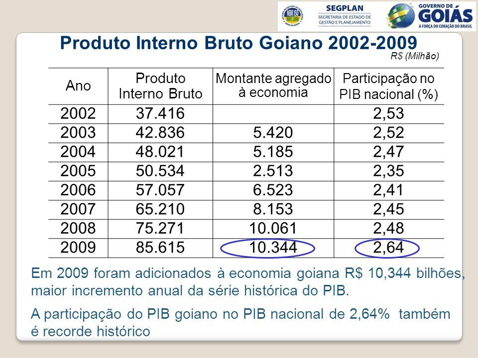 R$ (Milhão) Ano Produto Interno Bruto Montante agregado à economia Participação no PIB nacional (%) 200237.4162,53 200342.8365.4202,52 200448.0215.185