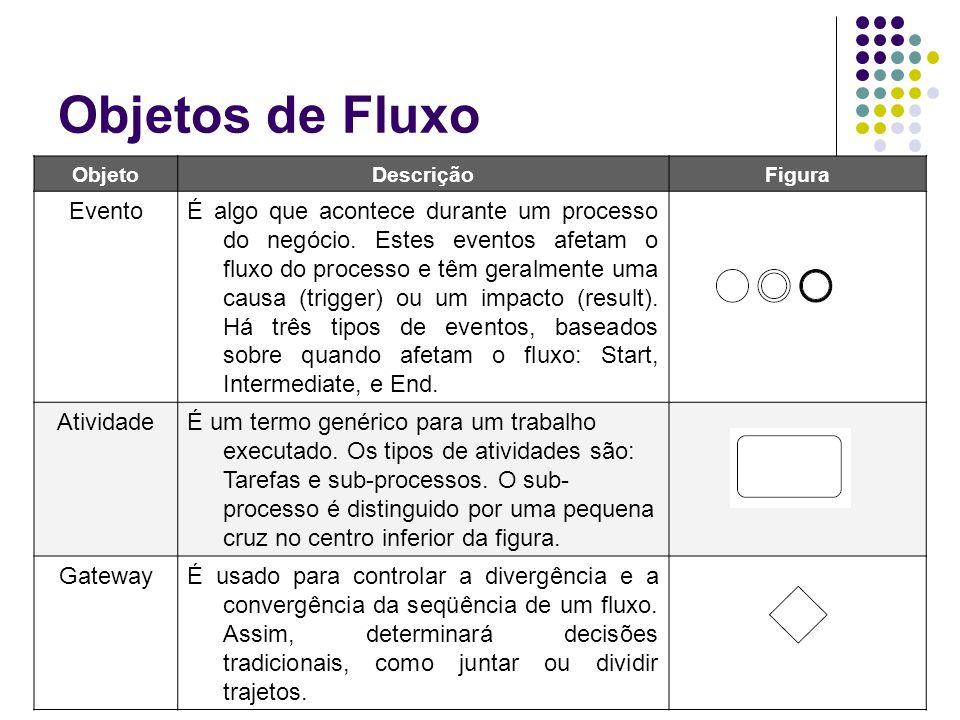 Objetos de Fluxo ObjetoDescriçãoFigura EventoÉ algo que acontece durante um processo do negócio. Estes eventos afetam o fluxo do processo e têm geralm