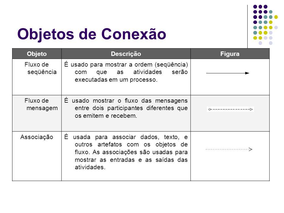 Objetos de Conexão ObjetoDescriçãoFigura Fluxo de seqüência É usado para mostrar a ordem (seqüência) com que as atividades serão executadas em um proc