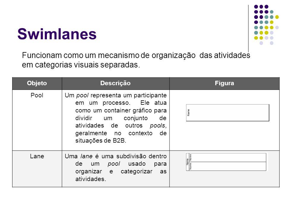 Swimlanes ObjetoDescriçãoFigura PoolUm pool representa um participante em um processo. Ele atua como um container gráfico para dividir um conjunto de