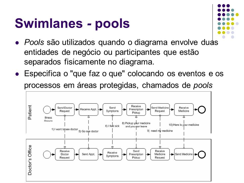 Swimlanes - pools Pools são utilizados quando o diagrama envolve duas entidades de negócio ou participantes que estão separados fisicamente no diagram