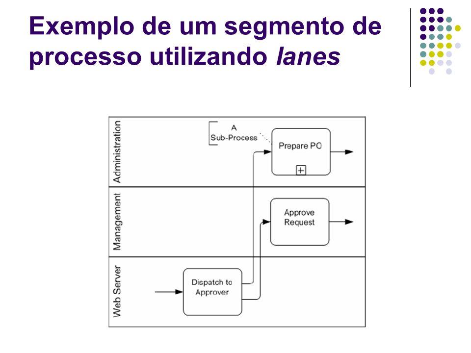 Exemplo de um segmento de processo utilizando lanes