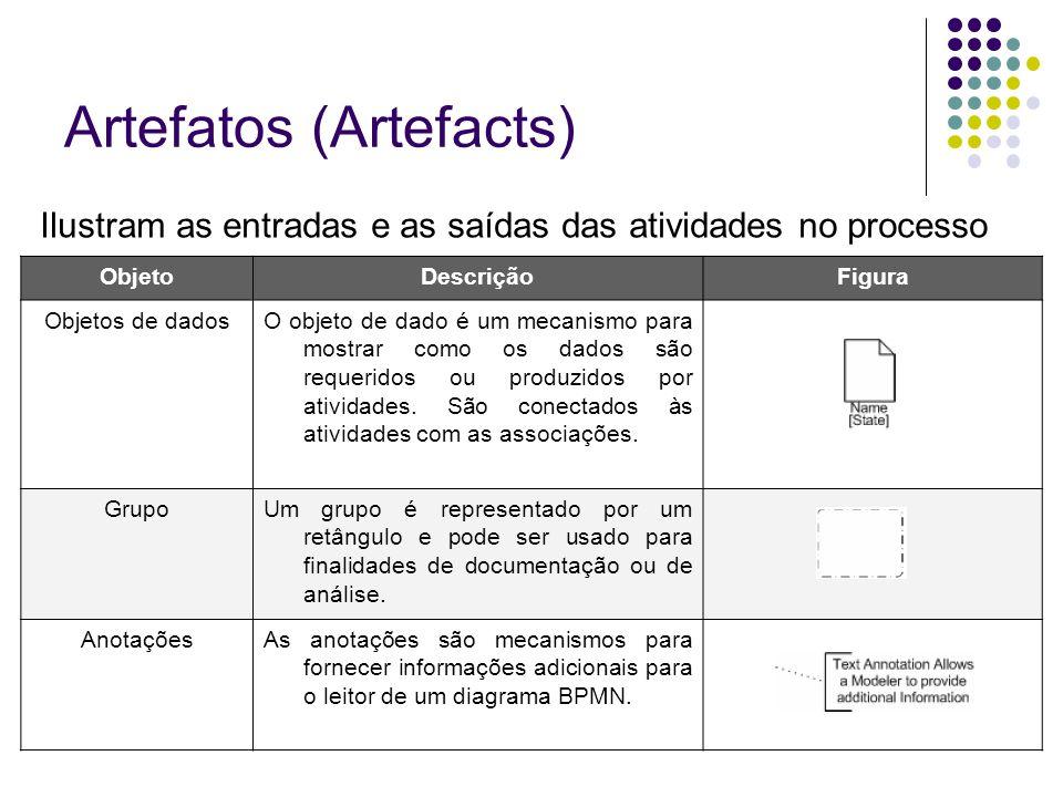 Artefatos (Artefacts) ObjetoDescriçãoFigura Objetos de dadosO objeto de dado é um mecanismo para mostrar como os dados são requeridos ou produzidos po