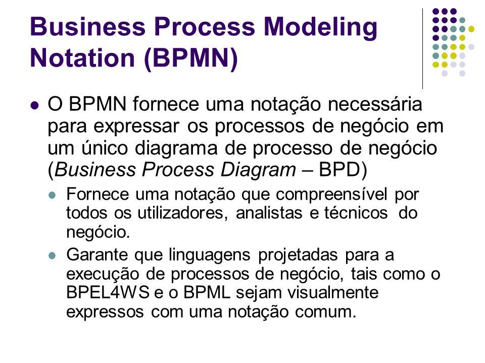 O BPMN fornece uma notação necessária para expressar os processos de negócio em um único diagrama de processo de negócio (Business Process Diagram – B