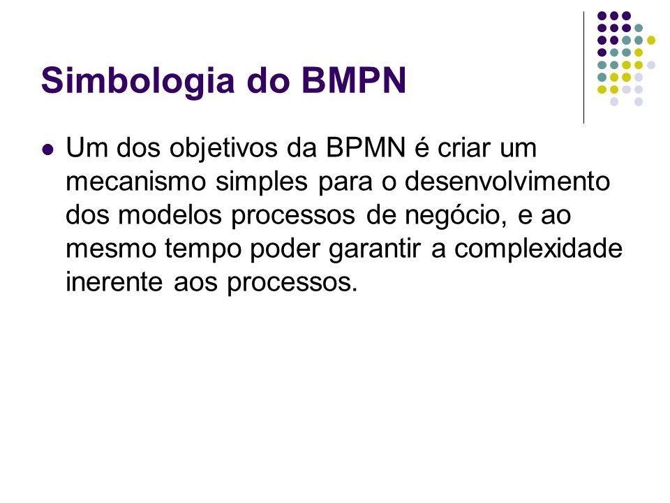 Simbologia do BMPN Quatro categorias básicas de elementos: Objetos de Fluxo Objetos de Conexão Swimlanes Artefatos