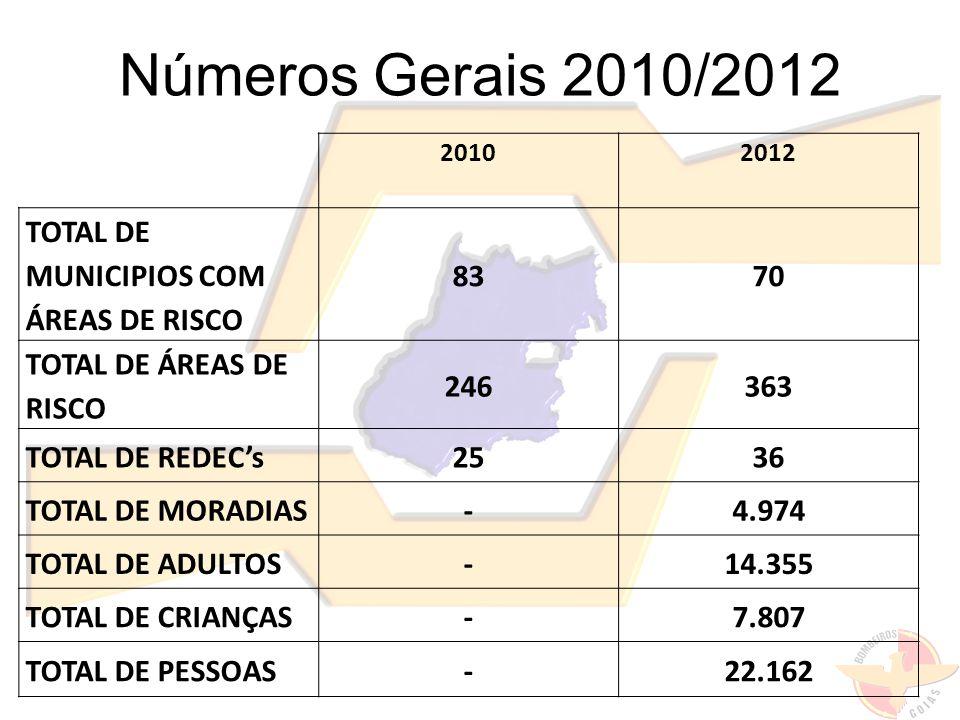 Números Gerais 2010/2012 20102012 TOTAL DE MUNICIPIOS COM ÁREAS DE RISCO 8370 TOTAL DE ÁREAS DE RISCO 246363 TOTAL DE REDECs2536 TOTAL DE MORADIAS-4.974 TOTAL DE ADULTOS-14.355 TOTAL DE CRIANÇAS-7.807 TOTAL DE PESSOAS-22.162