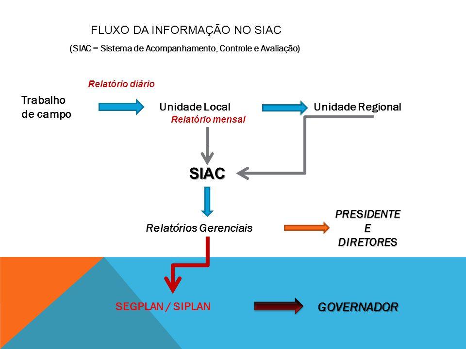 Trabalho de campo Unidade LocalUnidade Regional SIAC Relatórios Gerenciais PRESIDENTE E DIRETORES SEGPLAN / SIPLAN GOVERNADOR Relatório mensal Relatór