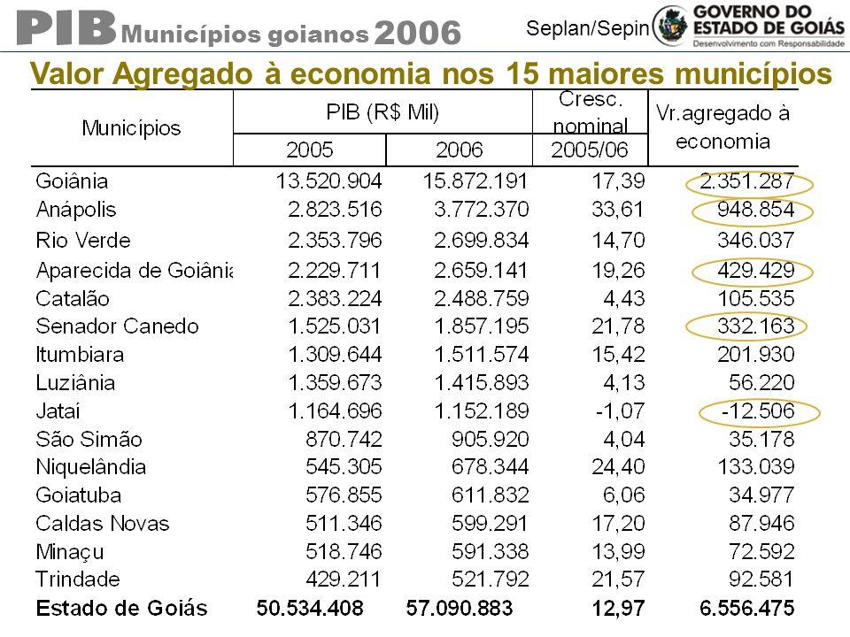 Municípios goianos 2006 Seplan/Sepin Valor Agregado à economia nos 15 maiores municípios