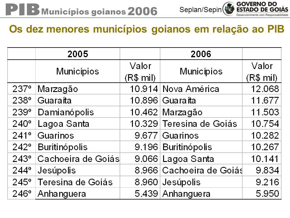Municípios goianos 2006 Seplan/Sepin Os dez menores municípios goianos em relação ao PIB
