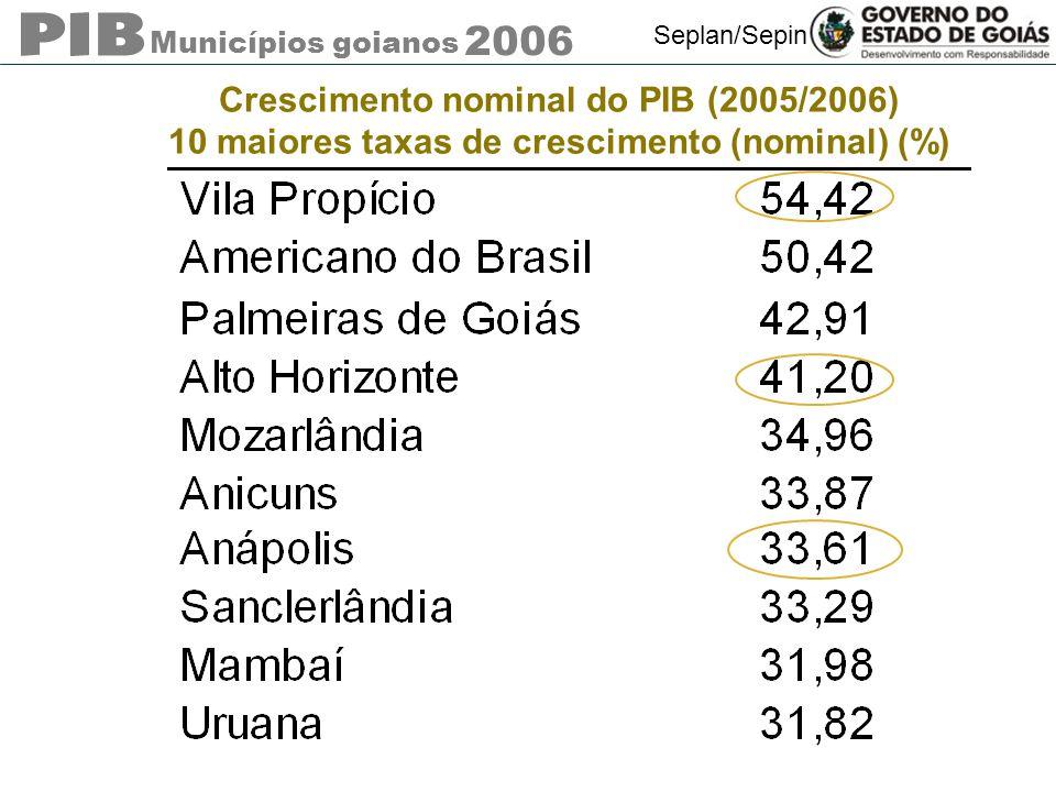 Municípios goianos 2006 Seplan/Sepin Crescimento nominal do PIB (2005/2006) 10 maiores taxas de crescimento (nominal) (%)
