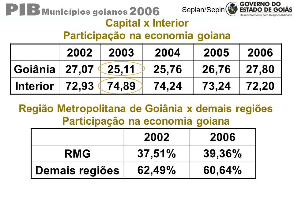 Municípios goianos 2006 Seplan/Sepin Capital x Interior Participação na economia goiana 2002 2003200420052006 Goiânia27,0725,1125,7626,7627,80 Interior72,9374,8974,2473,2472,20 Região Metropolitana de Goiânia x demais regiões Participação na economia goiana 20022006 RMG 37,51%39,36% Demais regiões 62,49%60,64%