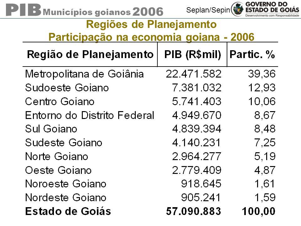 Municípios goianos 2006 Seplan/Sepin Regiões de Planejamento Participação na economia goiana - 2006