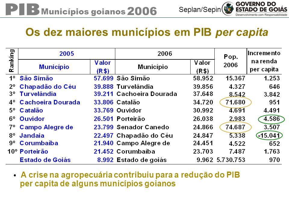 Municípios goianos 2006 Seplan/Sepin Os dez maiores municípios em PIB per capita A crise na agropecuária contribuiu para a redução do PIB per capita de alguns municípios goianos
