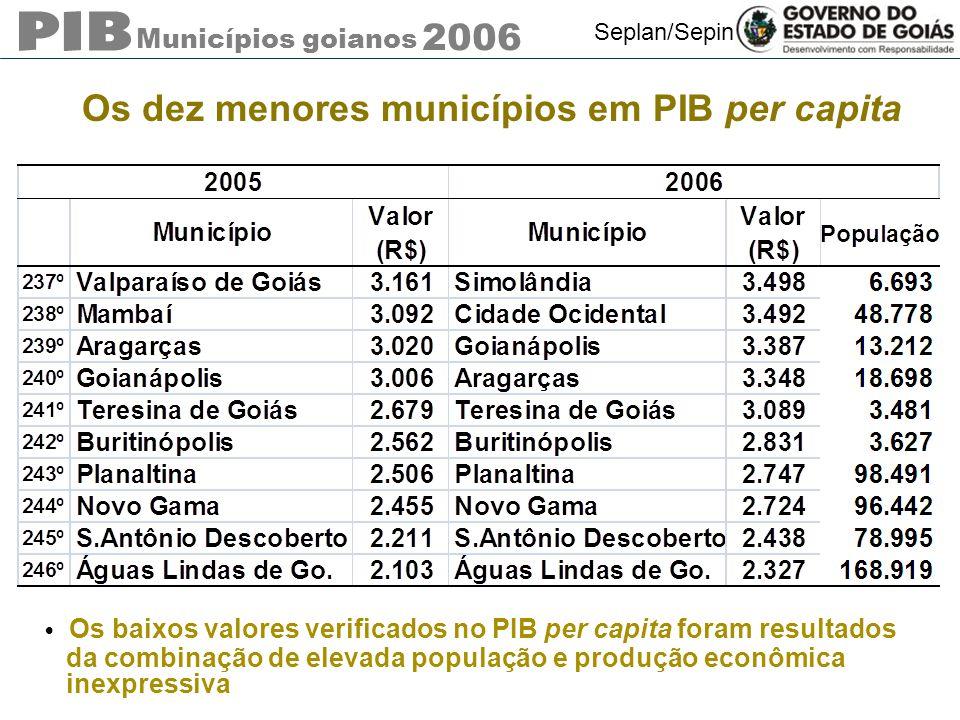 Municípios goianos 2006 Seplan/Sepin Os dez menores municípios em PIB per capita Os baixos valores verificados no PIB per capita foram resultados da combinação de elevada população e produção econômica inexpressiva