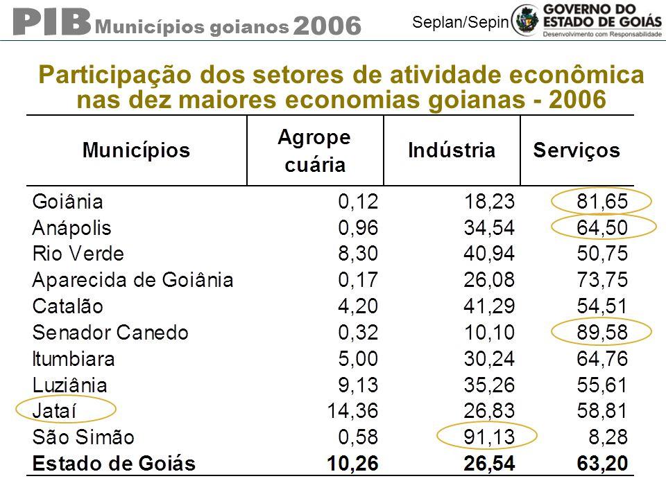 Municípios goianos 2006 Seplan/Sepin Participação dos setores de atividade econômica nas dez maiores economias goianas - 2006