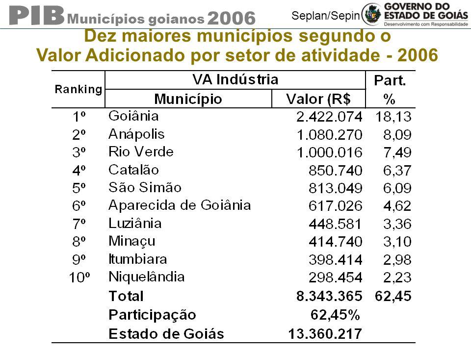 Municípios goianos 2006 Seplan/Sepin Dez maiores municípios segundo o Valor Adicionado por setor de atividade - 2006