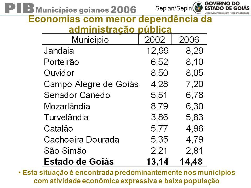Municípios goianos 2006 Seplan/Sepin Economias com menor dependência da administração pública Esta situação é encontrada predominantemente nos municípios com atividade econômica expressiva e baixa população
