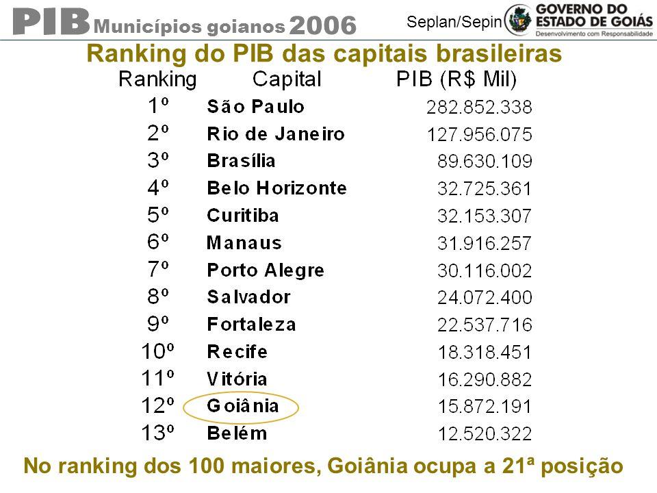 Municípios goianos 2006 Seplan/Sepin Ranking do PIB das capitais brasileiras No ranking dos 100 maiores, Goiânia ocupa a 21ª posição